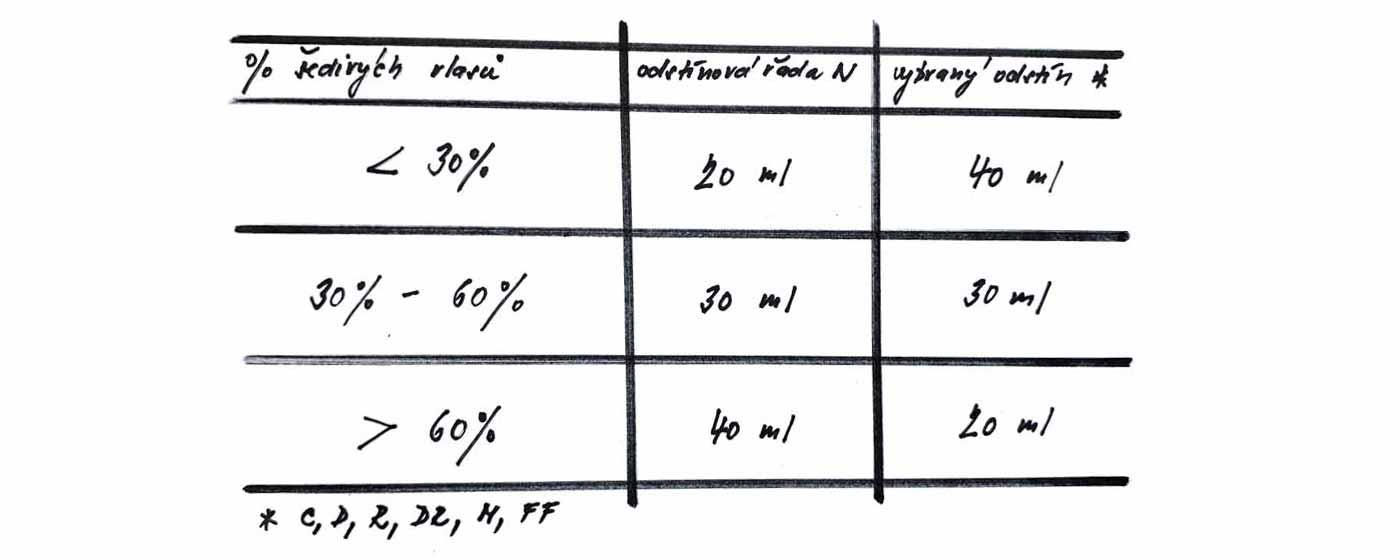 HERBATINT - tipy pro perfektní krytí šedin