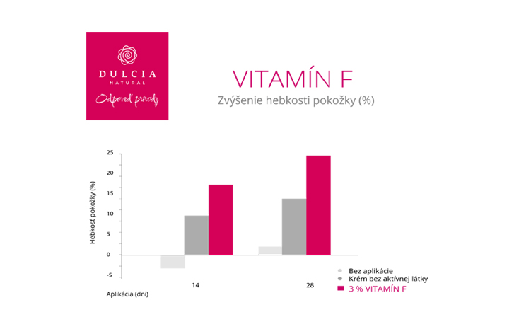 Vitamín F v kosmetice DULCIA natural